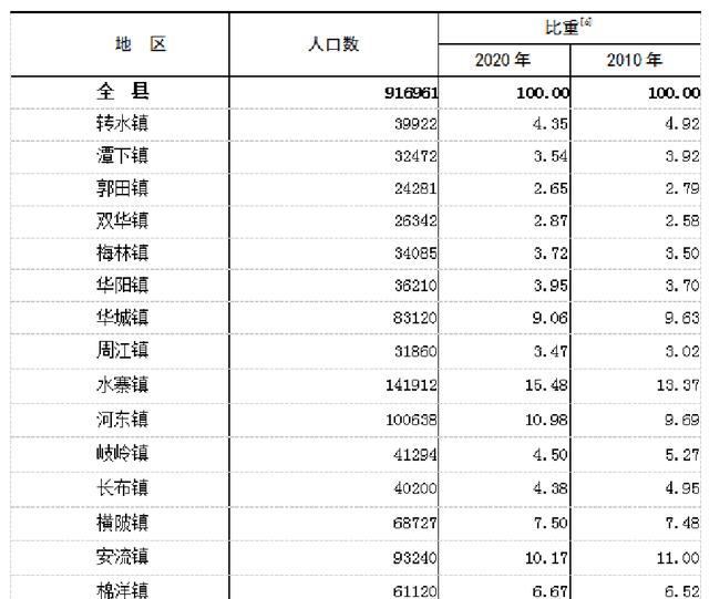 广东省各县市人口排名_韶关市始兴县各镇人口一览:最高的镇八万多人,最低仅