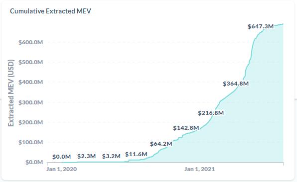 EIP-1559上线之后,要注意以太坊MEV背后的隐忧  第4张 EIP-1559上线之后,要注意以太坊MEV背后的隐忧 币圈信息
