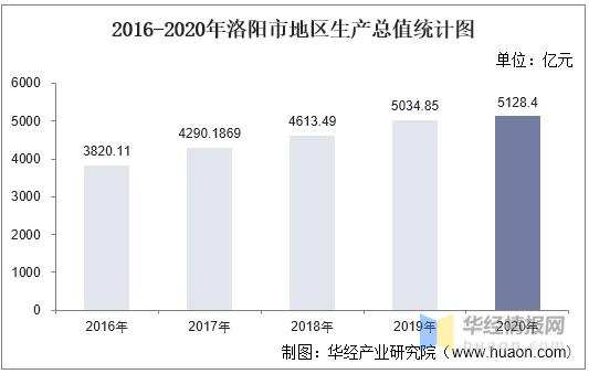洛阳各县区gdp_河南省各市2020年GDP成绩单出炉:郑州突破1.2万亿,洛阳位居第二