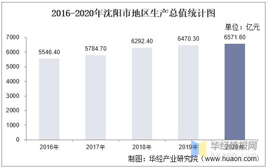 沈阳gdp_辽宁半年报:GDP全国第18,被云南反超,全国最老,11城房价下跌