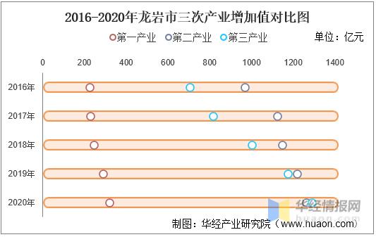 龙岩各县gdp排名_位列第22名!龙岩市人均GDP跻身全国榜单