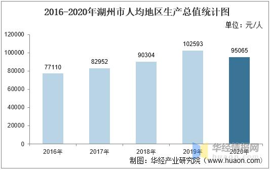湖州2025年GDP会多少_毛笔之城湖州的2020上半年GDP出炉,在浙江省排名第几