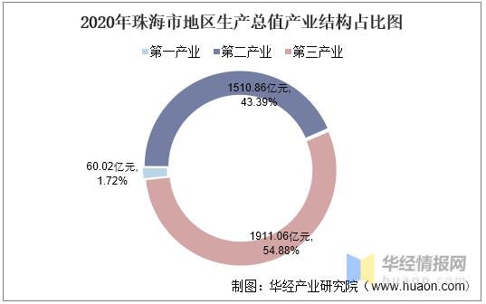 珠海gdp2020各市_2020广东各市GDP出炉 深圳 广州 佛山 东莞 惠州位列前五 珠海中山