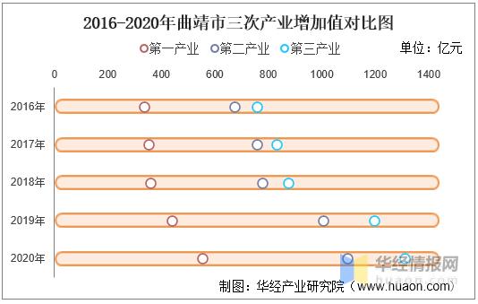 曲靖市2020年gdp_2016-2020年曲靖市地区生产总值、产业结构及人均GDP统计