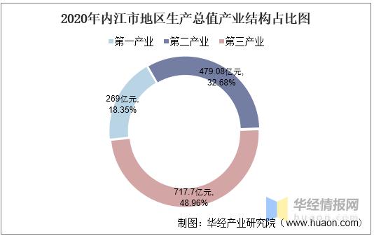 内江的GDP_2016-2020年内江市地区生产总值、产业结构及人均GDP统计