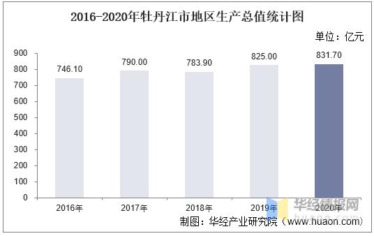 2020年牡丹江gdp多少_2016 2020年牡丹江市地区生产总值 产业结构及人均GDP统计
