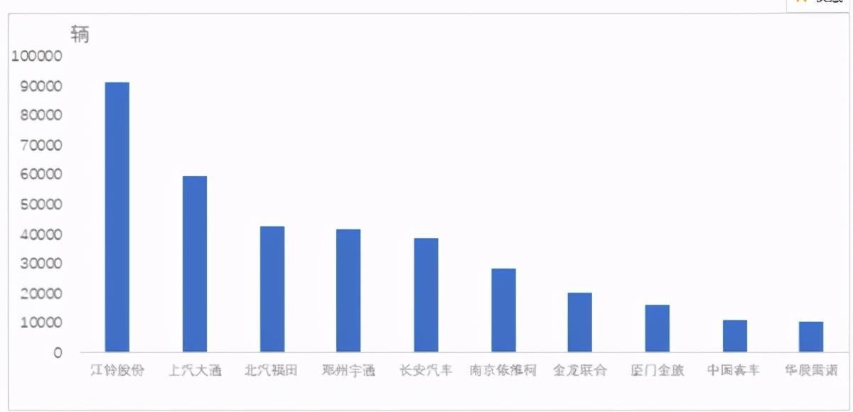 乘用车销量排行榜_8月份俄罗斯汽车销量排行榜TOP25,奇瑞排行第9位,吉利博越入榜