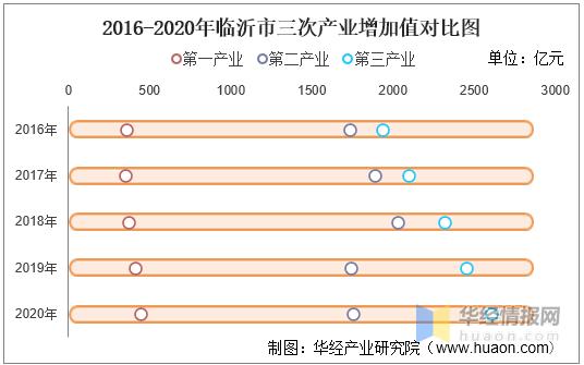 2020年gdp临沂_2016-2020年临沂市地区生产总值、产业结构及人均GDP统计