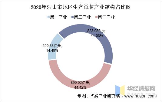 乐山GDP_2016-2020年乐山市地区生产总值、产业结构及人均GDP统计