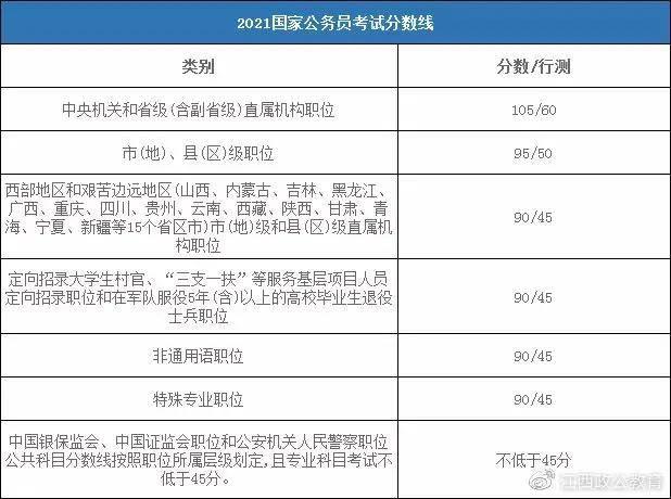 江西地区最低48.72分可入面,国考铁路公安入面分数线分析