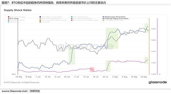 中币(ZB)分析:近期BTC上涨是由于投资者需求增加形成的供应冲击  第7张 中币(ZB)分析:近期BTC上涨是由于投资者需求增加形成的供应冲击 币圈信息