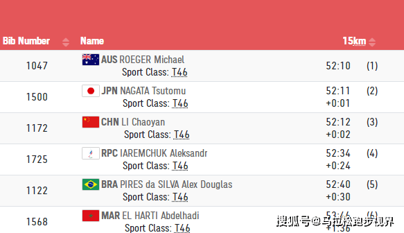 向他们致敬!2:25:50!李朝燕在残奥会上夺得马拉松金牌