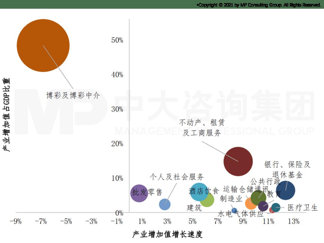 2020年珠海澳门GDP_2020年大湾区11城市GDP排名解读,第4佛山 5东莞 6惠州 7珠海 8澳门...