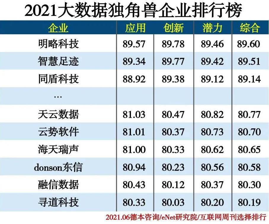 大数据企业排行榜_天云数据入选「2021大数据独角兽企业排行榜」