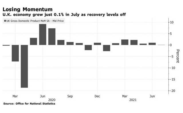 gdp英国_英国经济反弹或见顶,7月份GDP环比增长仅0.1%