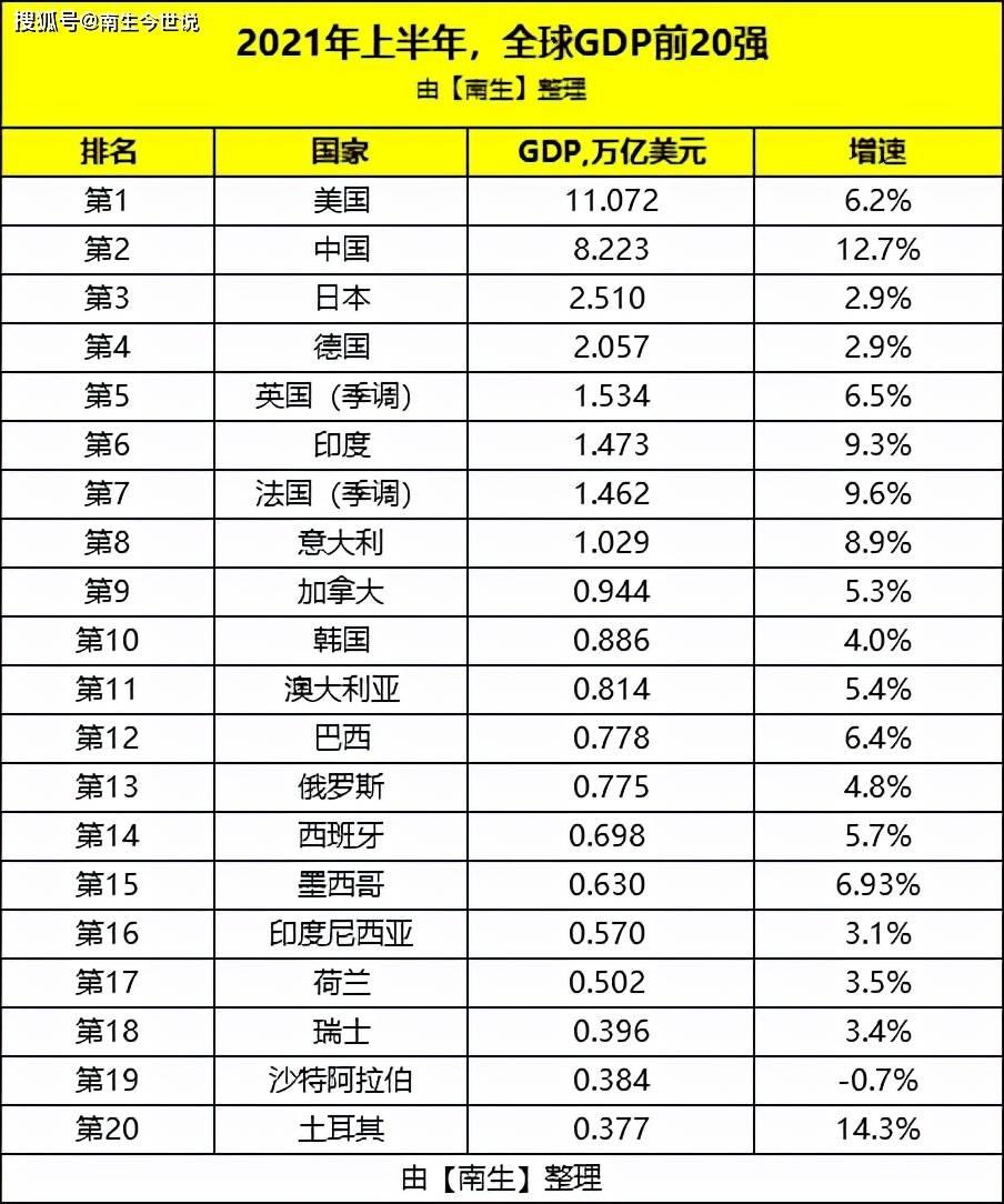 人均gdp总量_城市人均GDP排行榜,前10仅3个一线,第1名听都没听过