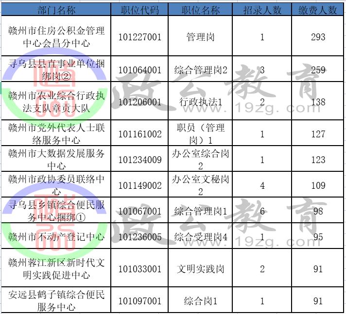 赣州市人口2021总人数_2021赣州事业单位报名人数统计:最高竞争比为293:1截止2