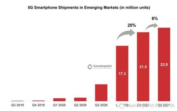 Counterpoint:Q2新兴市场5G智能手机出货环比增6.5%