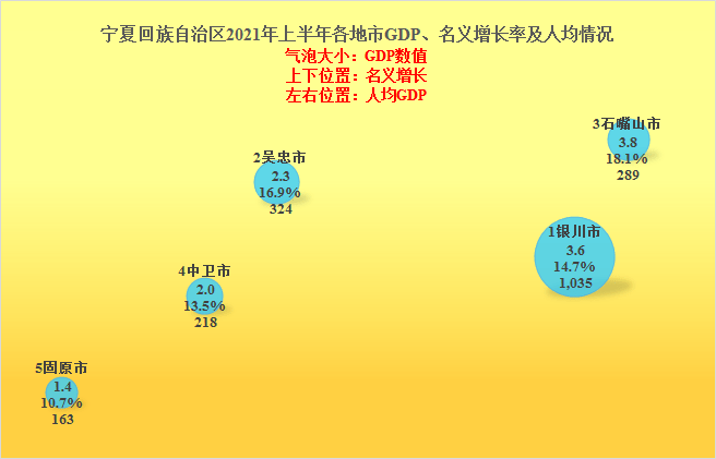 2021甘肃gdp_甘肃、宁夏2021年上半年GDP对比解读,进步都很大,也仍需努力