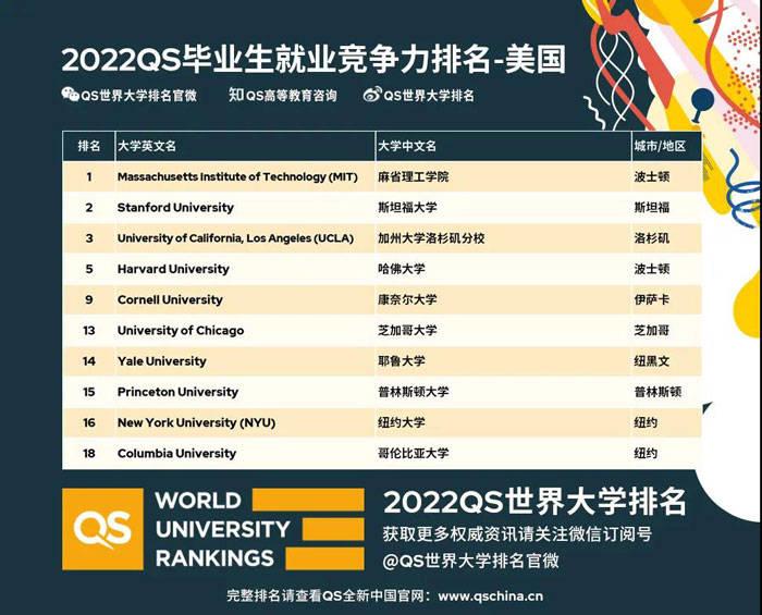 中国大学竞争力排行榜_2022QS毕业生就业竞争力排名出炉!