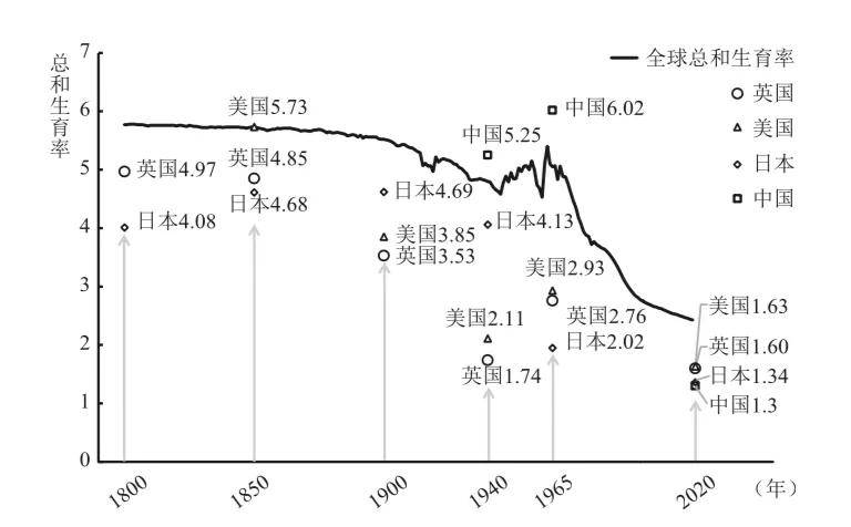 泰康董事长陈东升:全球能走出低生育陷阱吗?