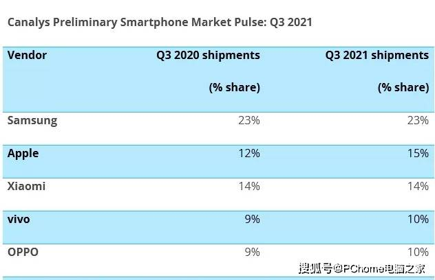 Q3季度全球手機市場下滑6% 蘋果逆勢擊敗小米