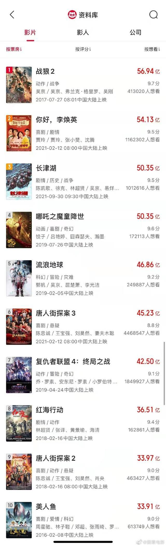 《长津湖》票房超50.35亿,暂列中国影史票房榜