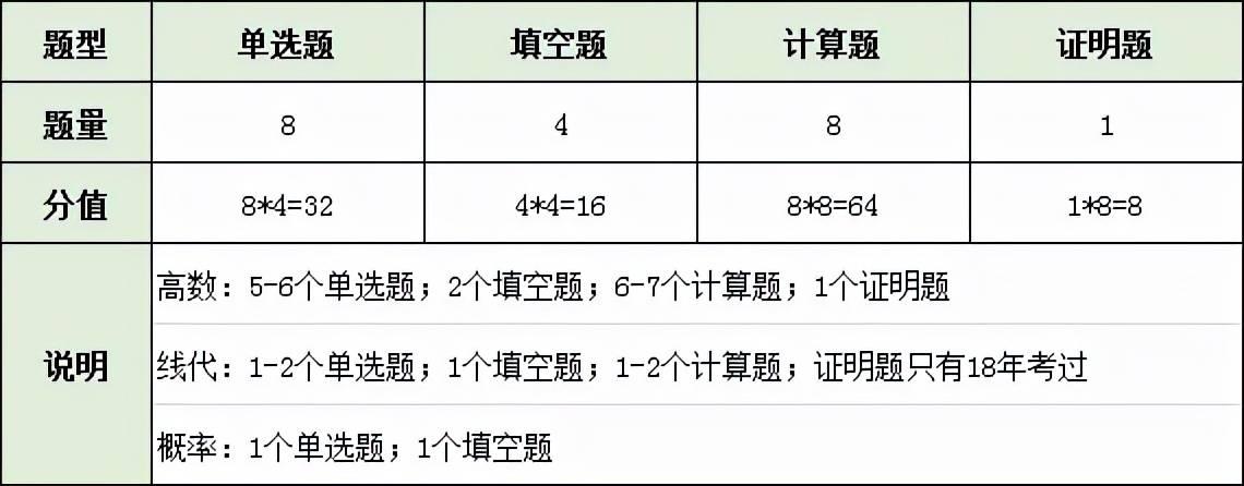 重磅!2022年重庆专升本高等数学考试大纲发布!