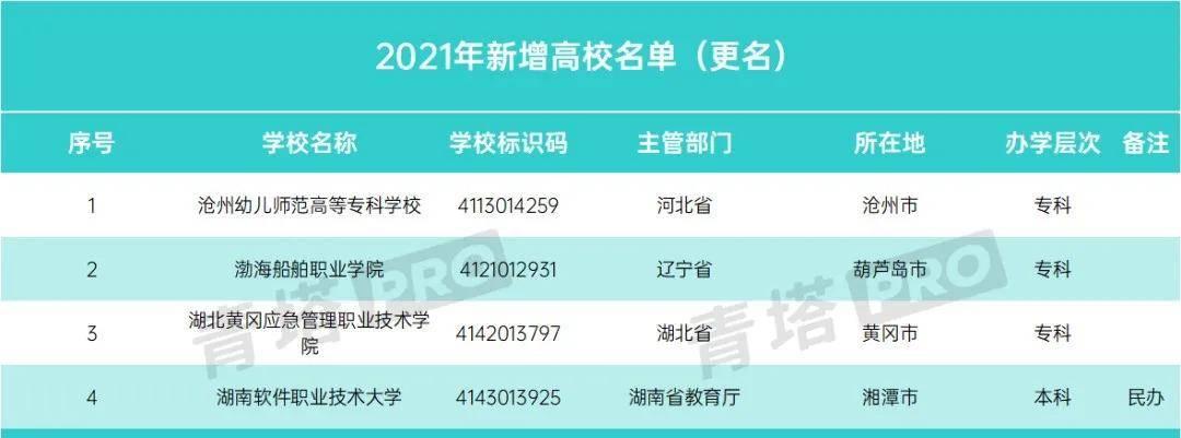教育部发布最新名单:113所大学更名成功!