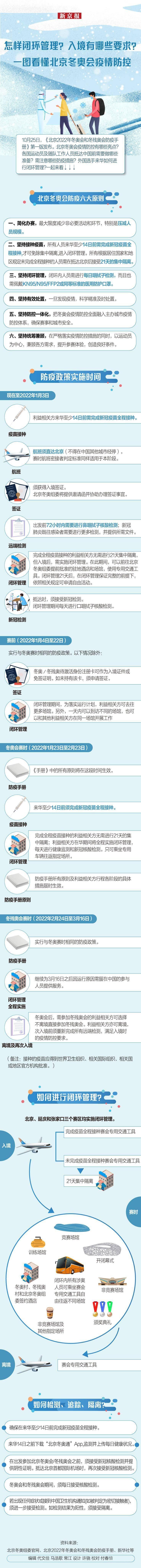怎样闭环管理?入境有哪些要求?一图看懂北京冬奥会疫情防控