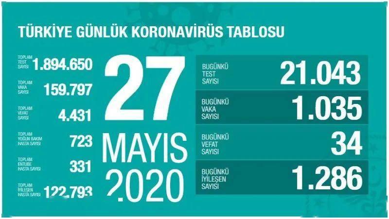 土耳其新冠肺炎疫情(5月27日晚)