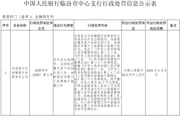 汾西縣太行村鎮銀行三宗違法遭罰 大股東為晉城銀行