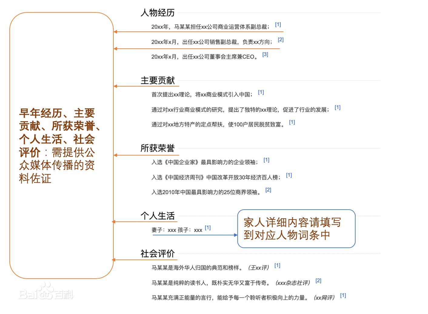 艺人演员明星人物百度百科怎么创建更新代做优化 (http://www.jiagao.net/) 百科创建 第2张