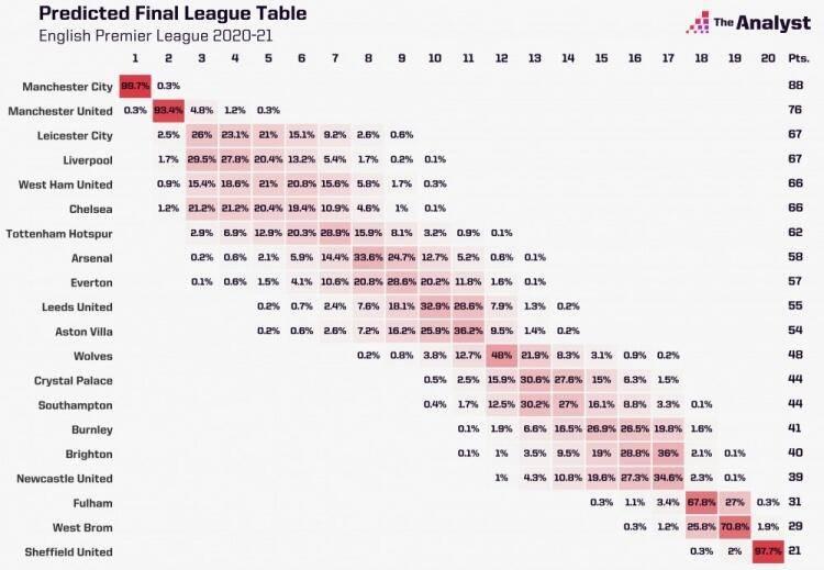 原创             Opta预测英超结局:利物浦进前4 切尔西掉队仅第6