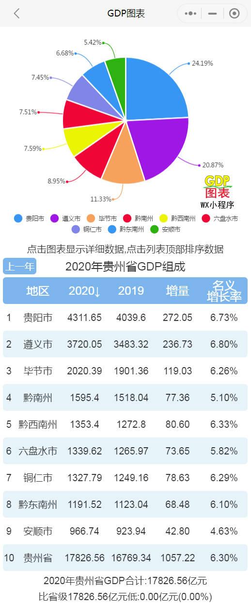 贵州人均gdp_贵州上半年GDP突破9000亿关口,经济呈现稳定恢复的良好态势