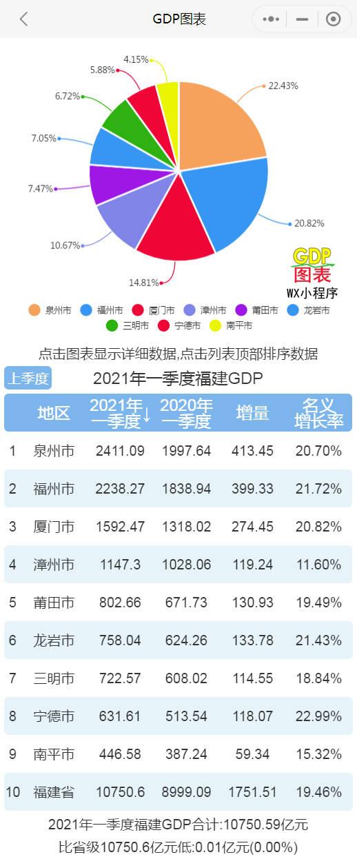 福建各市gdp排名_29省份最新GDP排名:福建超湖北,江西超辽宁,贵州超山西