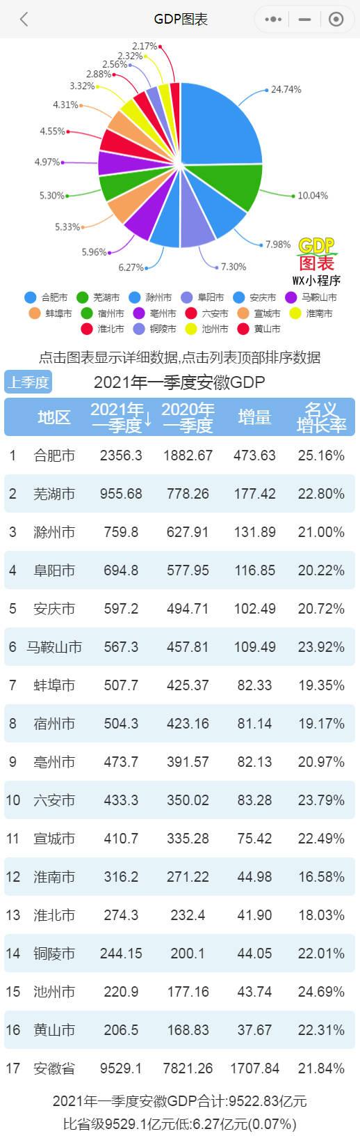 """安徽市区gdp排名_安徽一座城市,10年GDP在全国排名上升94位,被称为最大""""黑马"""""""