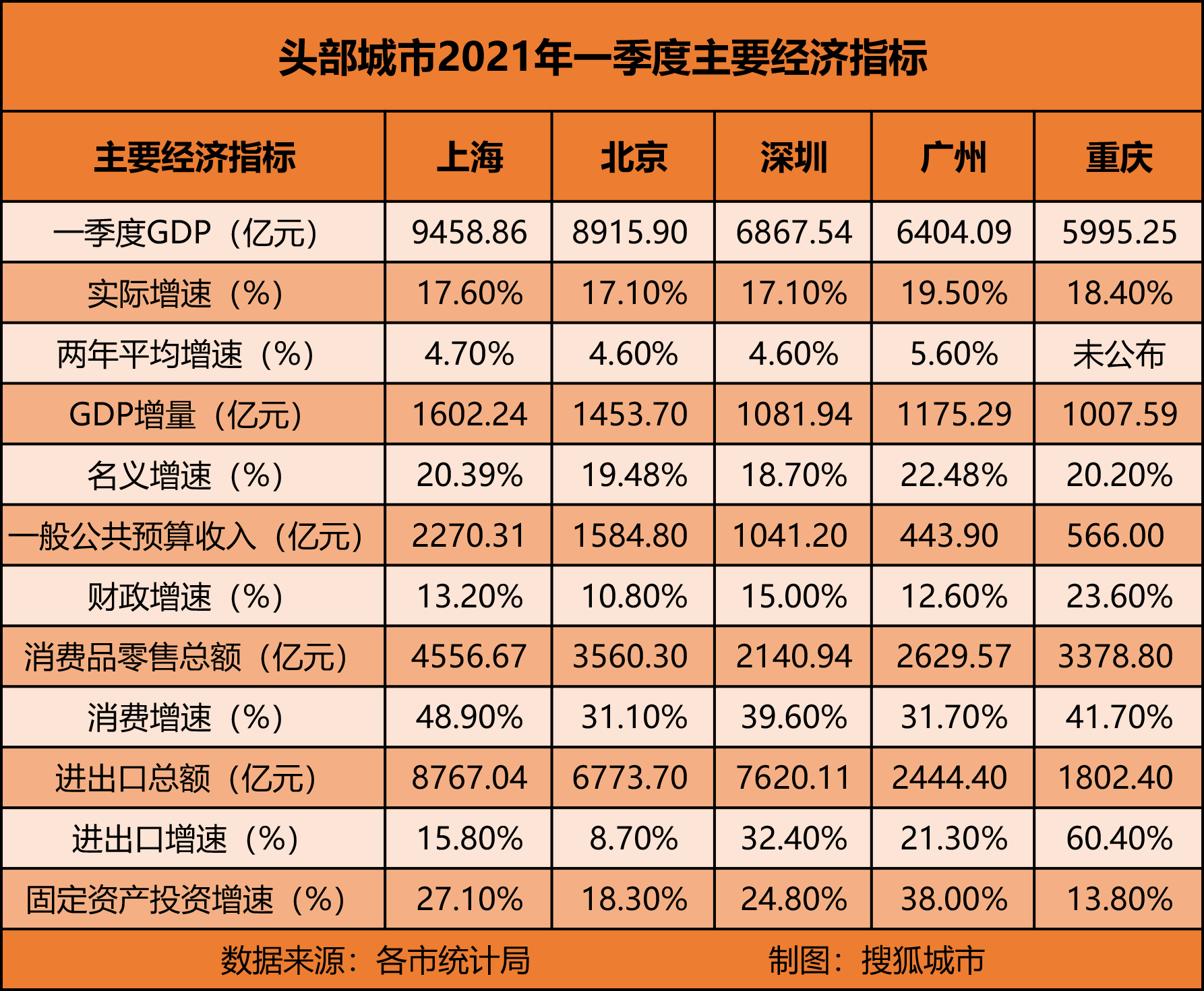 一季度襄阳gdp多少_一季度城市GDP排名 武汉不及郑州,襄阳已被南阳超过