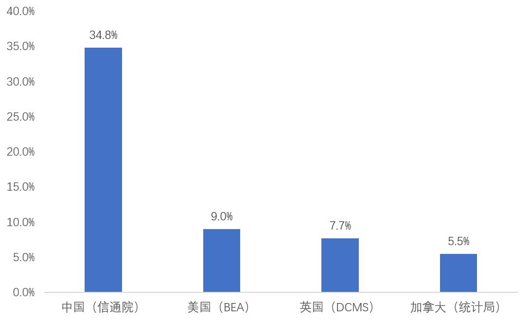 中国gdp统计方法_赛智时代:国内外数字经济统计测算方法研究