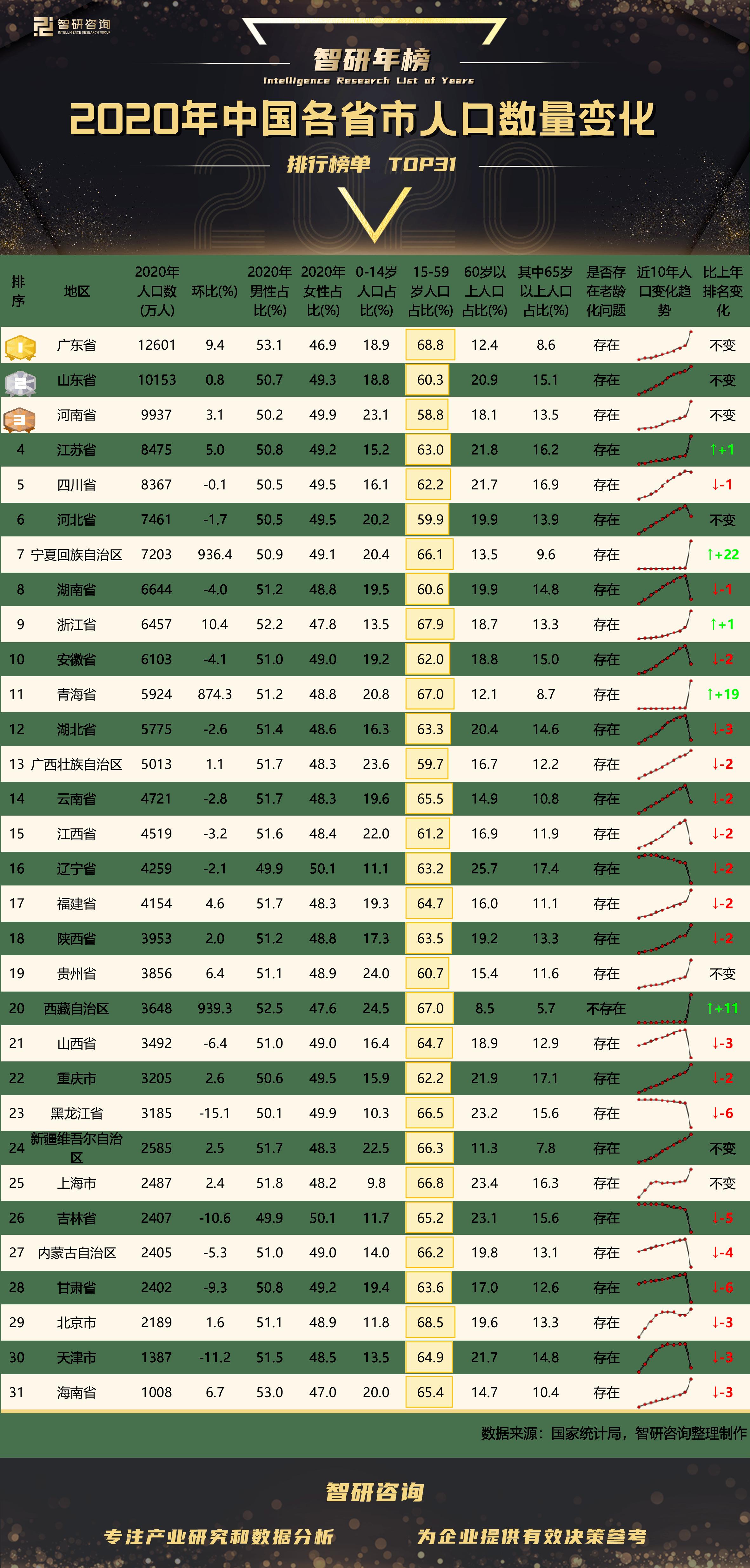 甘肃省人口数量_2020年中国各省市人口数量变化排行榜:老龄化问题普遍存在(年