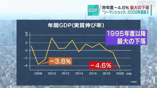 日本gdp下降_日本2020财年GDP下降4.6%创二战后最大降幅