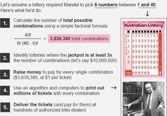 天才数学家:用自创选号算法中14次彩票头奖,最后结局怎样?