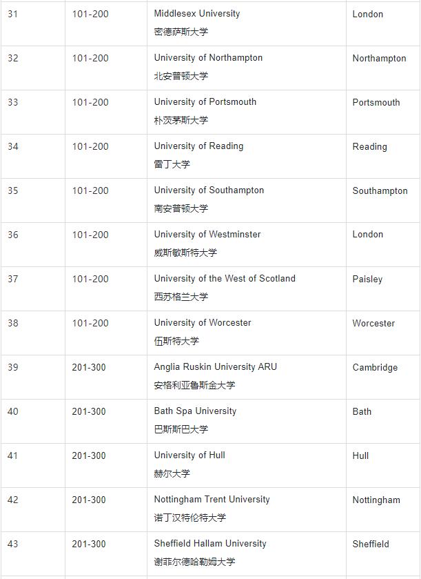 大学就业排行_2021中国大学排名:前三名悬念不大,人大退步不少,交大表现亮眼