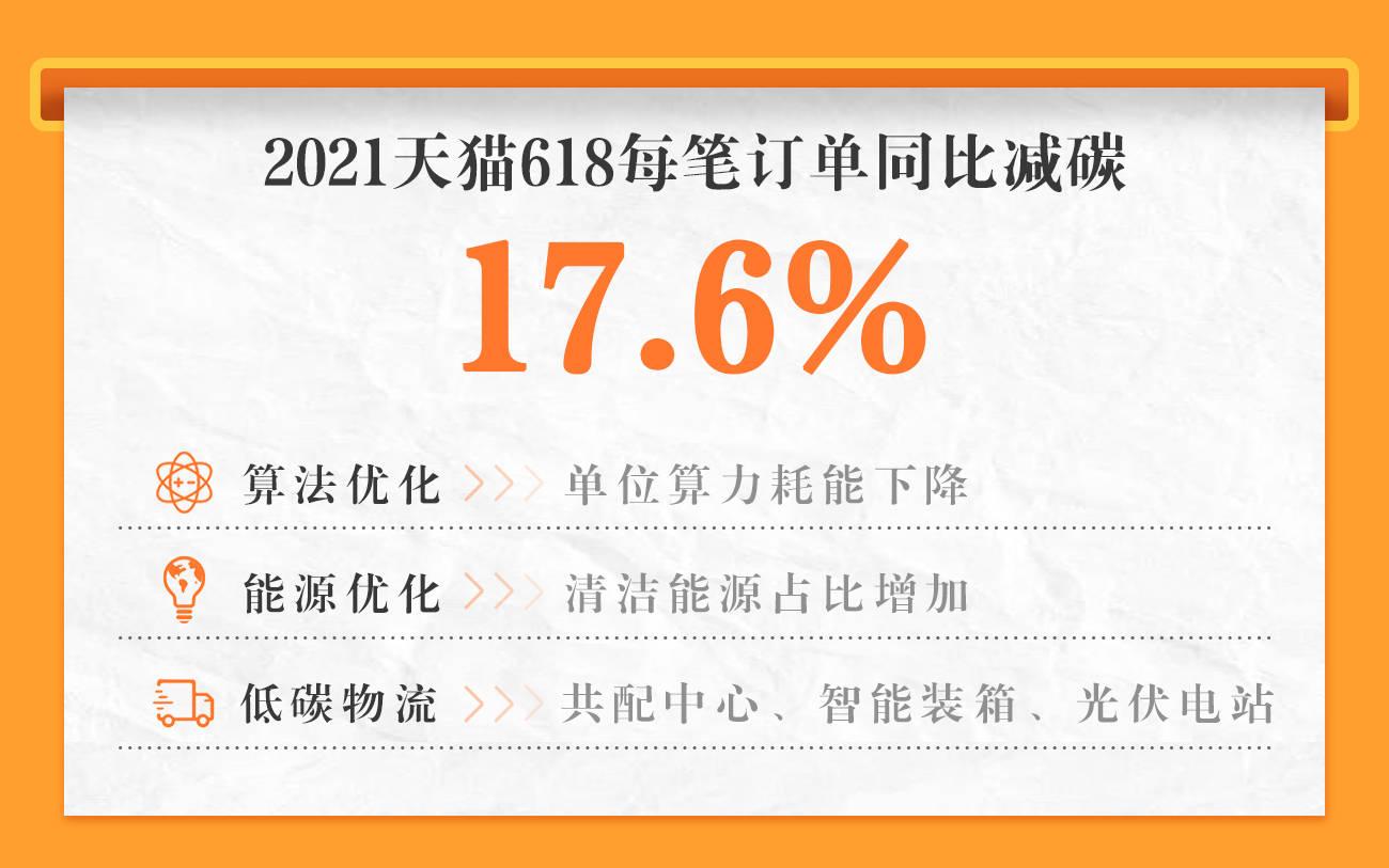 """[天貓618首提""""綠色GMV"""":每筆訂單同比減碳17.6%]"""