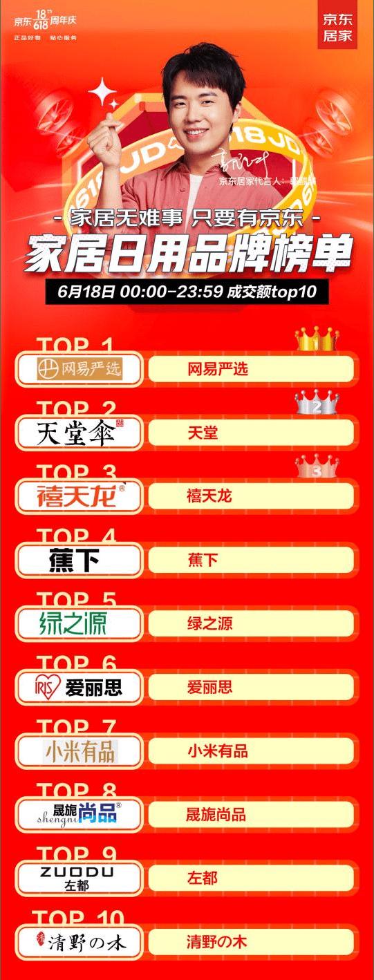 网易严选夺京东618家居日用榜第一,销售创历史新高