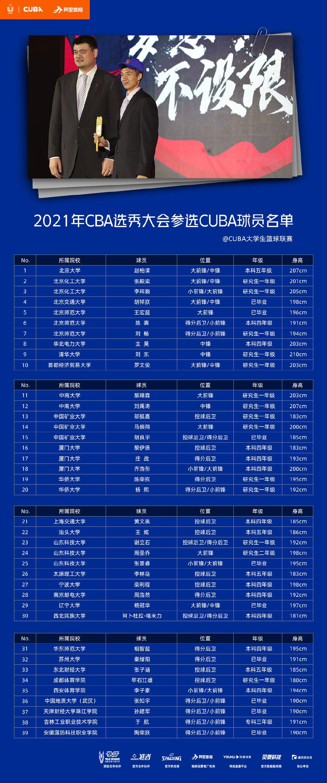 CUBA公布参与2021CBA选秀球员名单 赵柏清张殿梁参选