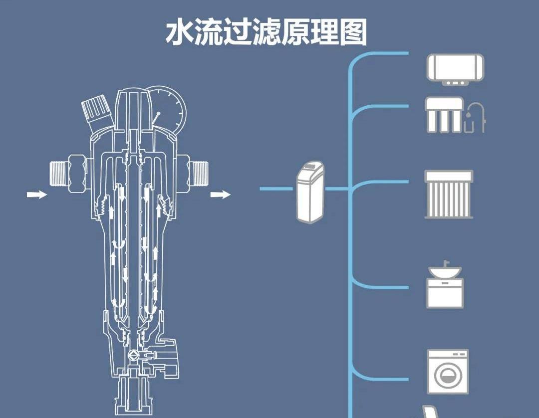 有了净水器还需要安装前置过滤器吗?