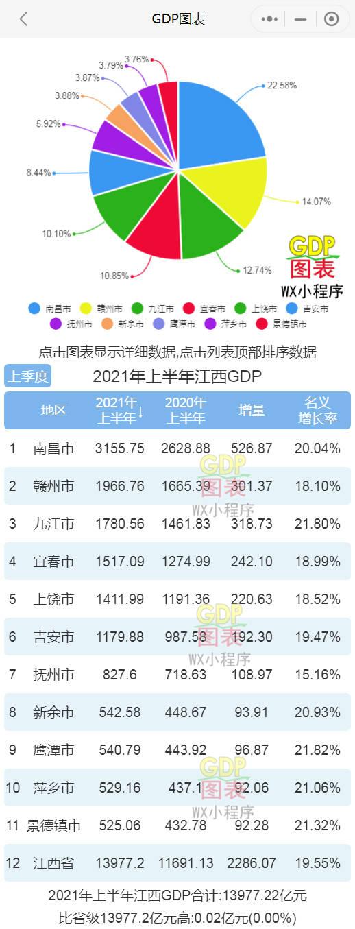 江西gdp排名_江苏山东河南江西,首富来自GDP小城市,他们为何反而有大富豪