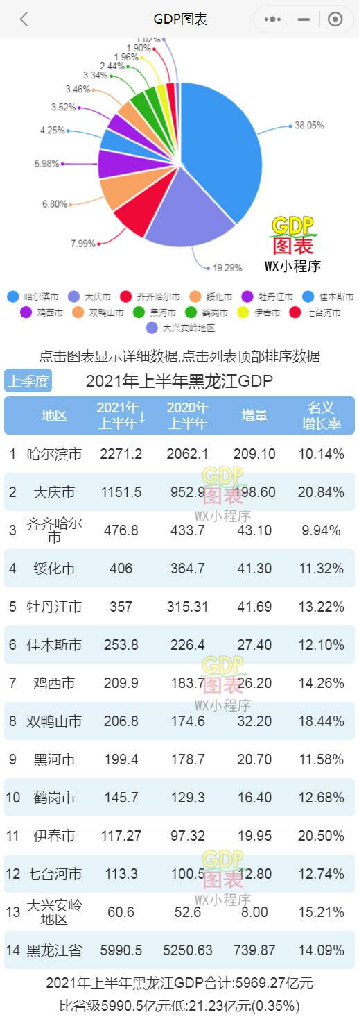 黑龙江2021城市gdp排名_2021年上半年全国各城市GDP排行