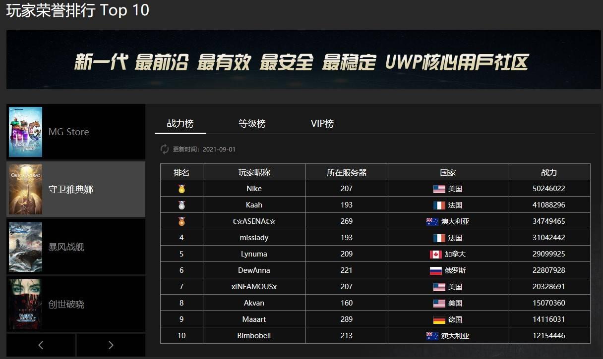 热门网站排行_MG商店热门游戏8月最新排行榜数据出炉